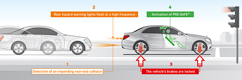 How Mercedes Benz Vehicles Are Preventing The Most Common Type Of